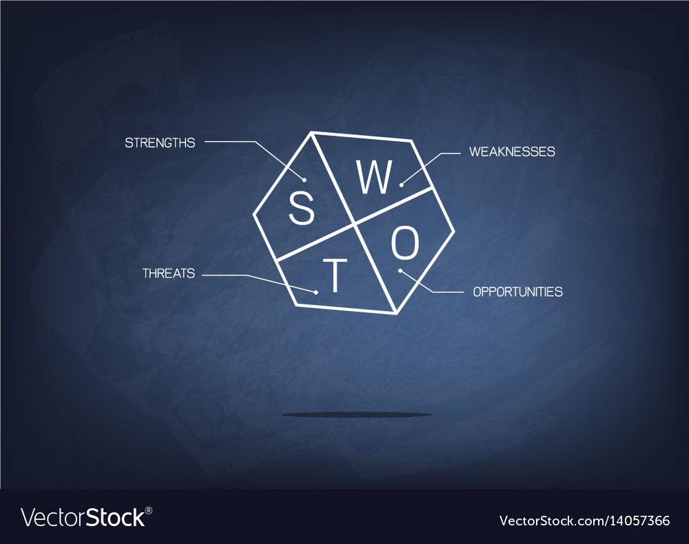Swot analysis method management for business plan vector image