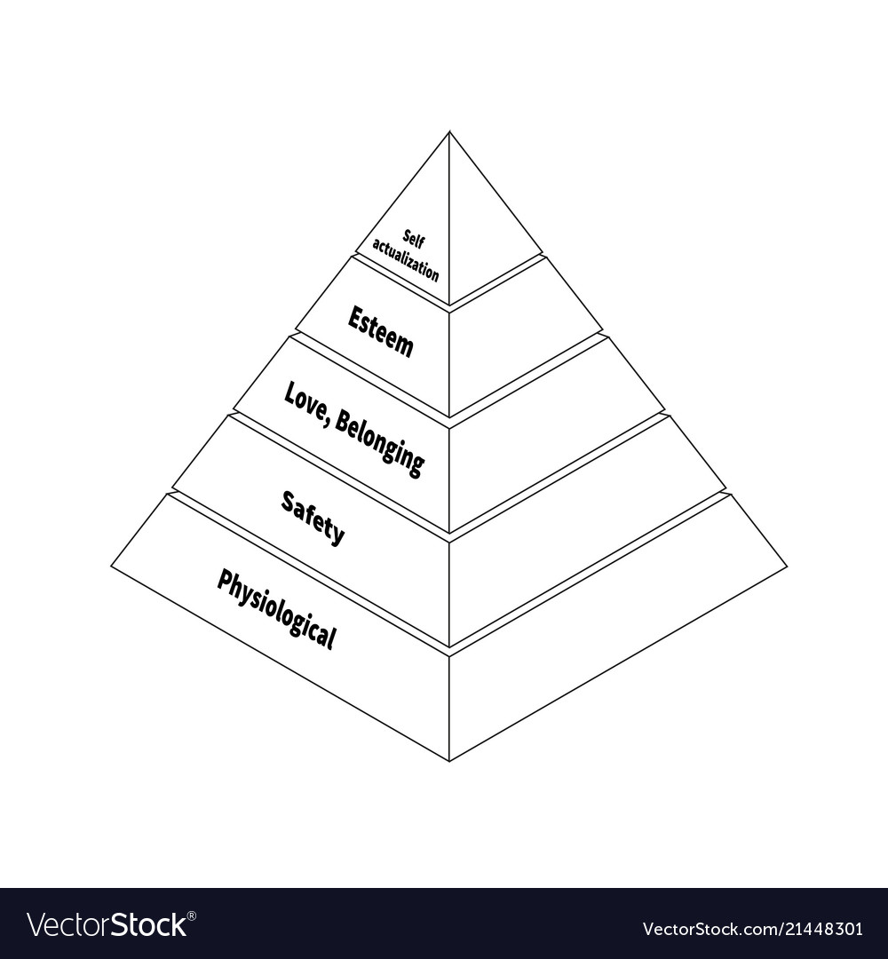 Maslow pyramid with five levels hierarchy needs