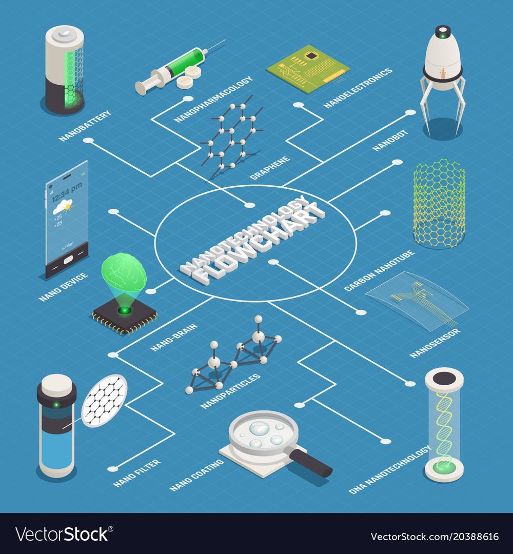 Nanotechnology applications isometric flowchart Vector Image