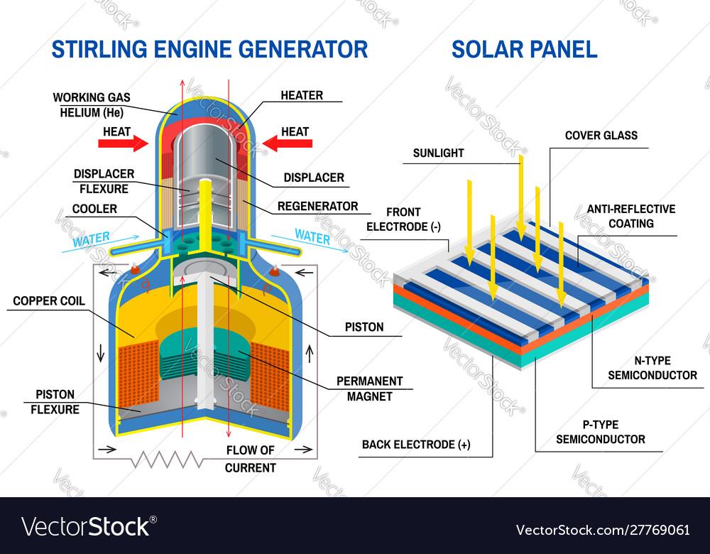 Stirling engine generator and solar panel diagram Vector ImageVectorStock