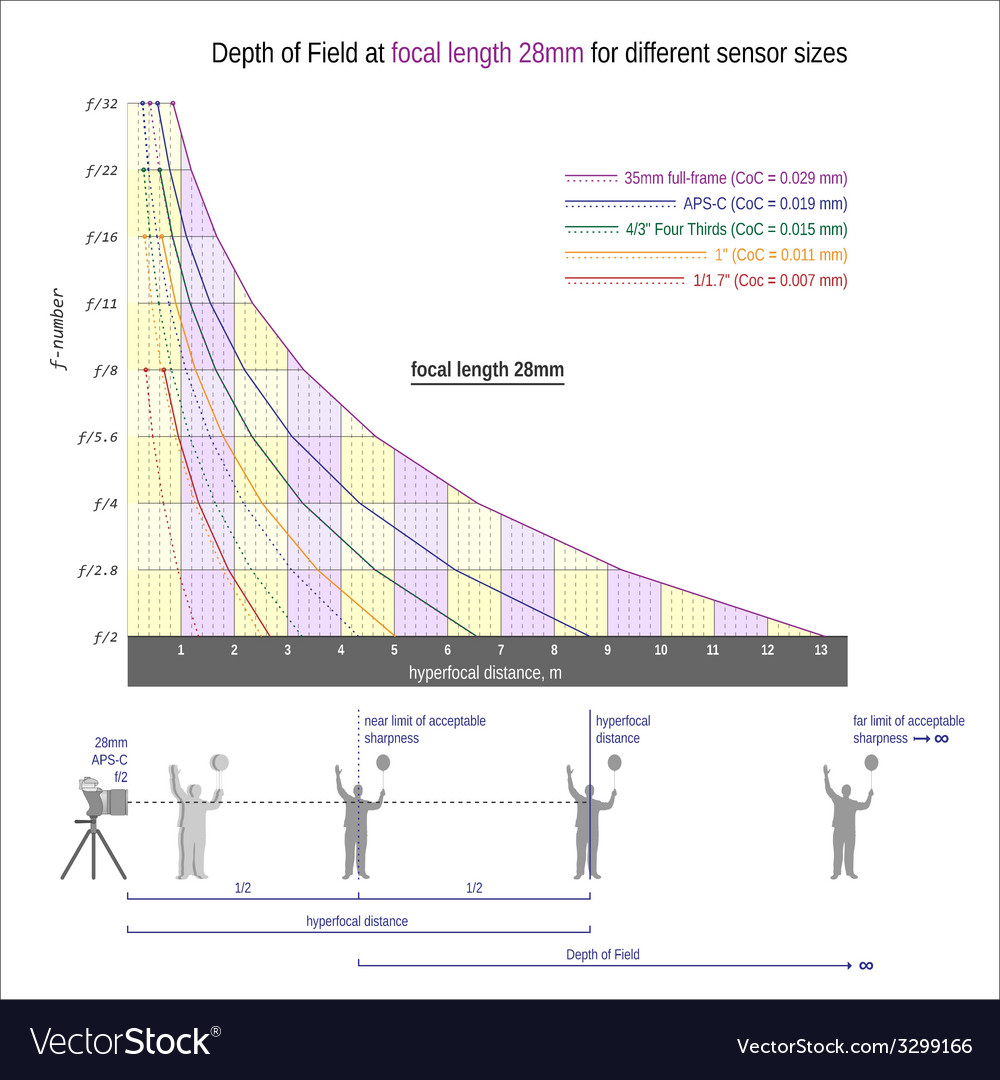 Useful graph for sharper images -focal length 28mm