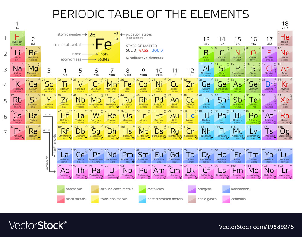 Periodic table of the elements with atomic number vector image urtaz Images