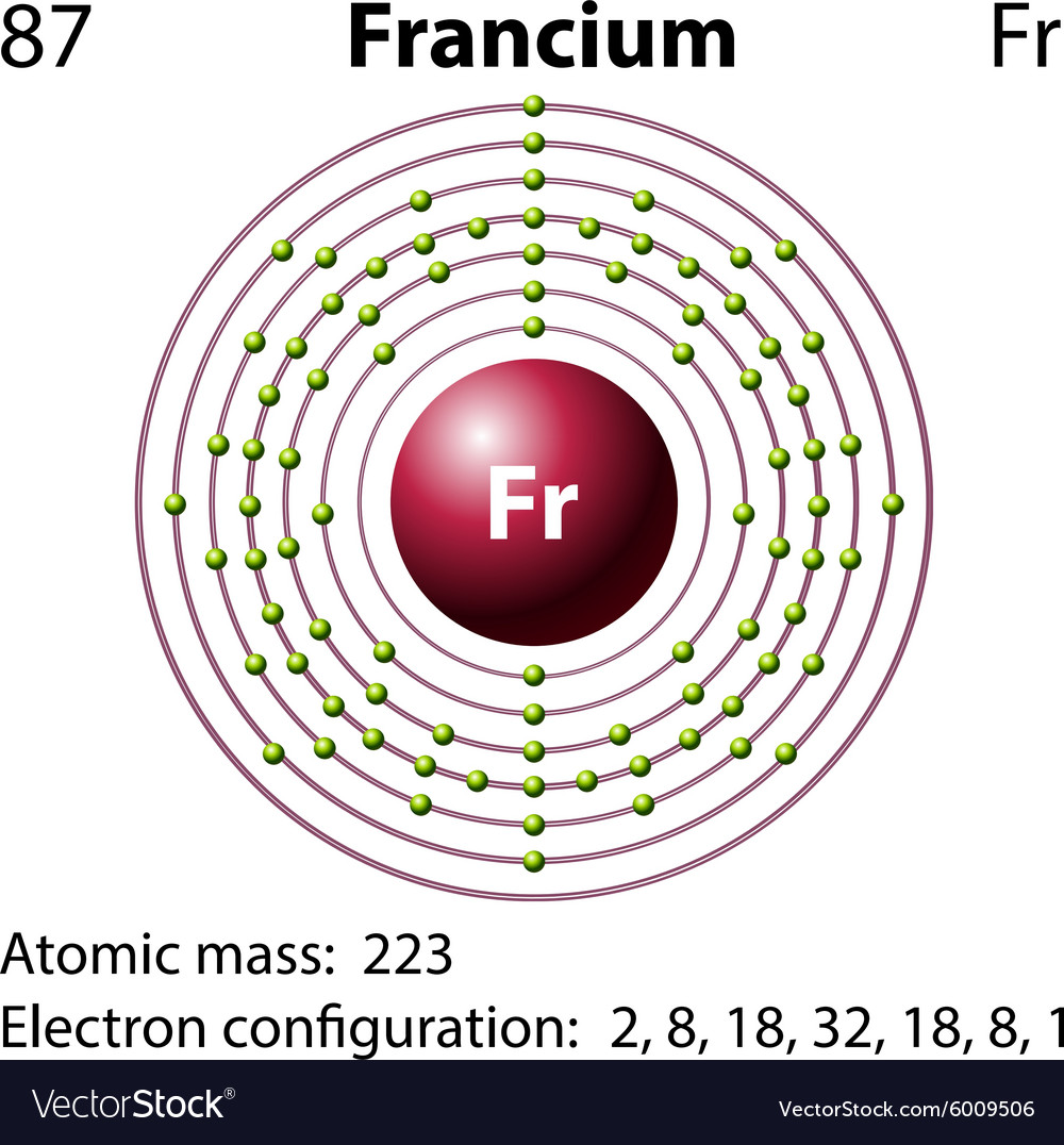 Diagram Representation Of The Element Francium Vector Image
