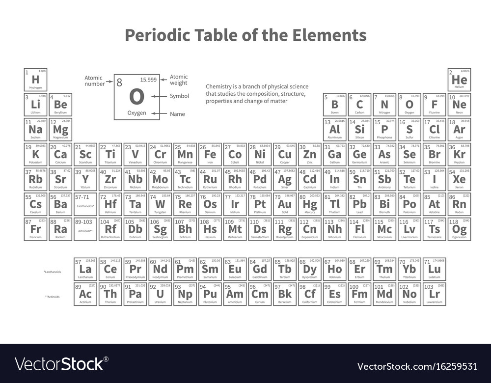Periodic table of elements template for royalty free vector periodic table of elements template for vector image urtaz Choice Image