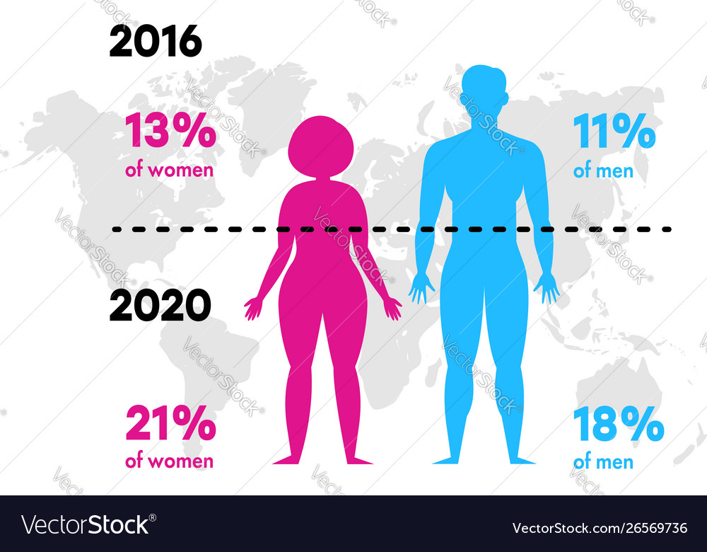 Infographics obesity and overweight the
