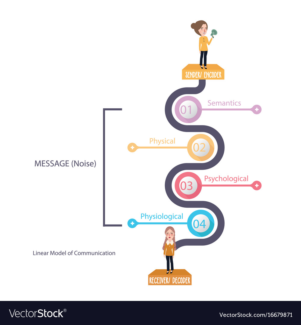 Linear model of communication diagram theory vector image ccuart Gallery