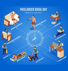 Freelancer day isometric flowchart vector