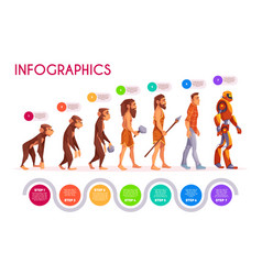 Human evolution infographics time line transform vector