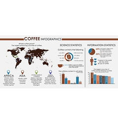 Coffee infographics with world map vector image