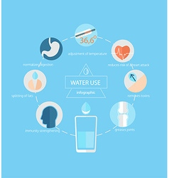 Use of water for human health vector