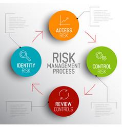 light risk management process diagram schema vector image