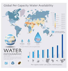 World map of water availability infographic vector