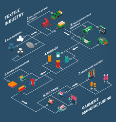 Textile industrial isometric flowchart vector