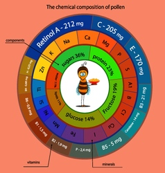 The chemical composition of pollen vector