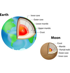 Earth and Moon internal structure vector