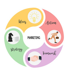 marketing elements is combination of strategy vector image