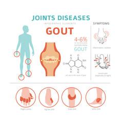 joints diseases gout symptoms treatment icon set vector image