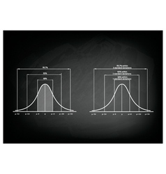 Normal Distribution Diagram or Gaussian Bell Curve vector image vector image