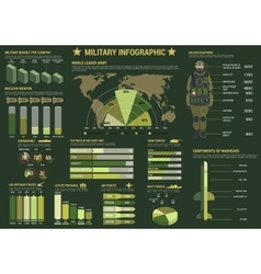 Military and army forces infographics vector