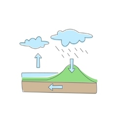 Natural Water Circulation Infographic vector