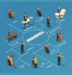 Orchestra musicians people isometric flowchart vector
