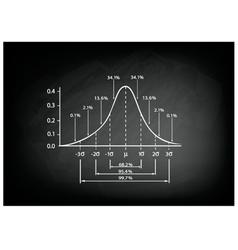 Normal Distribution Diagram on Black Chalkboard vector image vector image