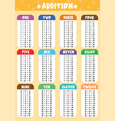 Addition tables education poster vector