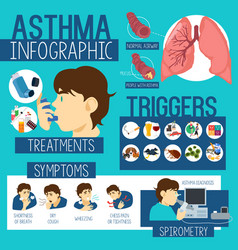 Asthma healthcare infographics vector