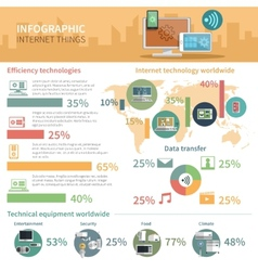 Internet things infographic poster vector