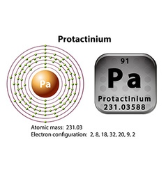 Symbol and electron diagram for Protactinium vector image vector image