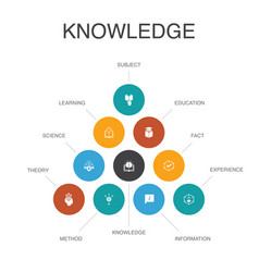 Knowledge infographic 10 steps conceptsubject vector
