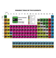 clean periodic element vector image