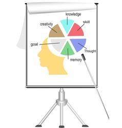 analyzing human mind on flipchart vector image