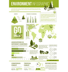 ecology and environment protection infographics vector image