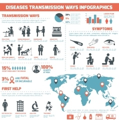 Diseases Transmission Ways Infographics vector