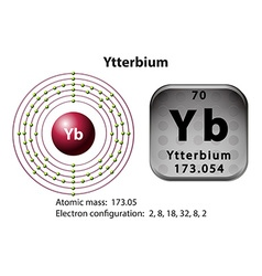 Symbol and electron diagram for Ytterbium vector