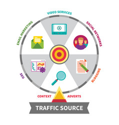 Internet traffic source concept in flat style vector