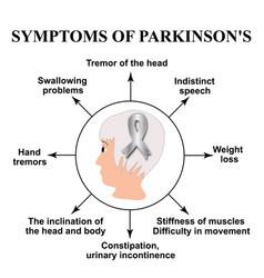 World parkinson day symptoms parkinsons disease vector