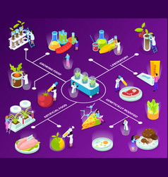 artificial food isometric flowchart vector image