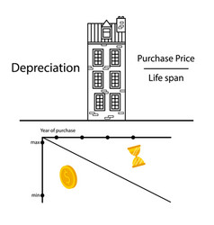 the formula of depreciation of an apartment house vector image