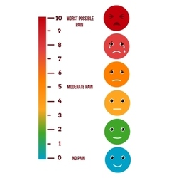 Pain rating scale Visual chart vector