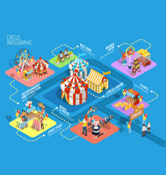 travel circus isometric infographic flowchart vector image