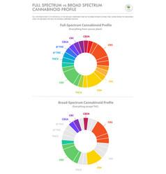 Full spectrum vs broad spectrum cannabinoid vector