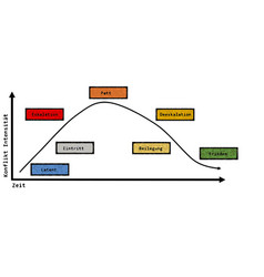 Conflict stages model german text vector
