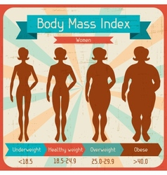 Body mass index retro poster vector image
