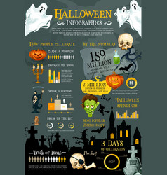 halloween holiday infographic with graph and chart vector image
