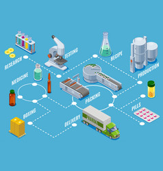 Isometric medical supplies production process vector