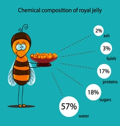Chemical composition of royal jelly vector