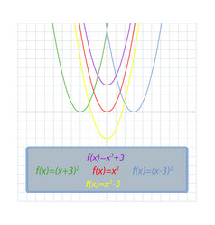 Simple shifts of the parabola on the coordinate vector
