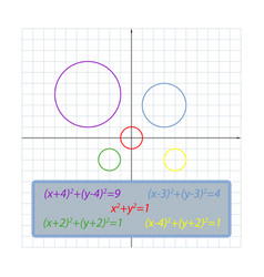 shifts of the circle equation on the coordinate vector image vector image